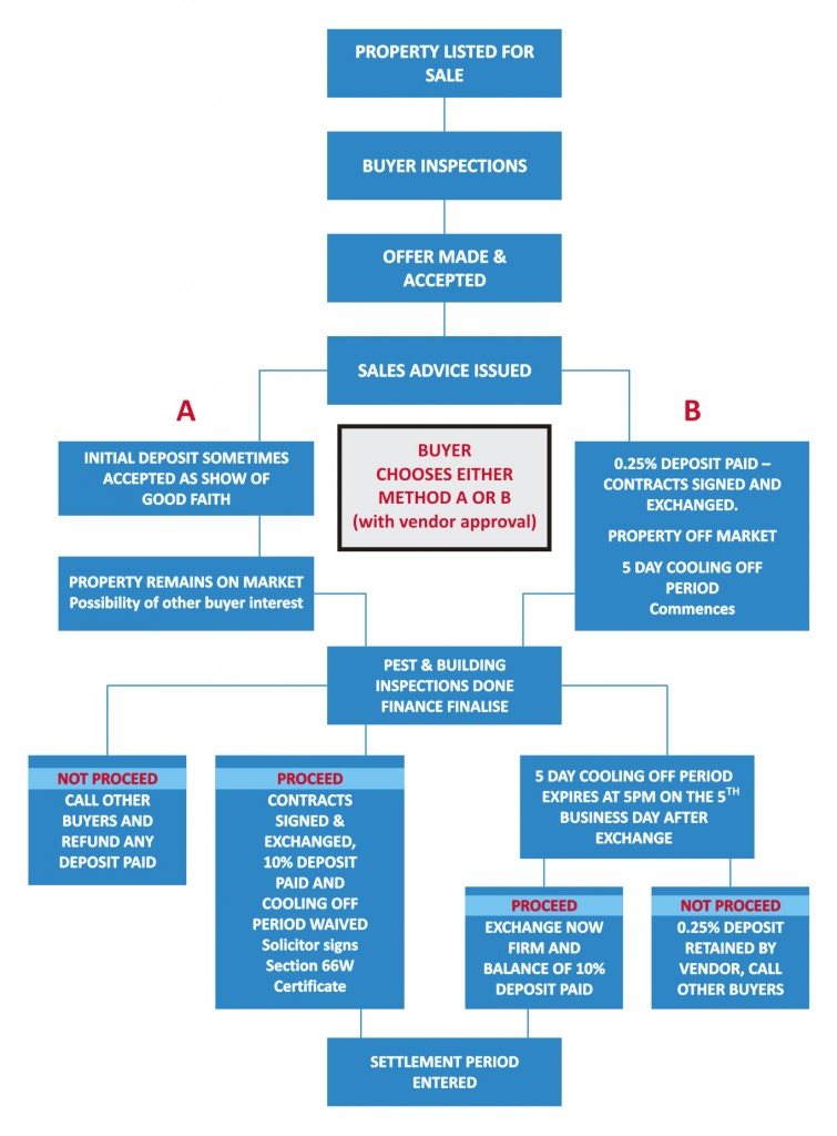 Selling-Process-Flowchart-2-24122013-141303